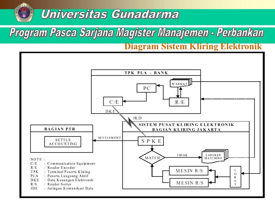 Diagram Sistem Kliring Elektronik