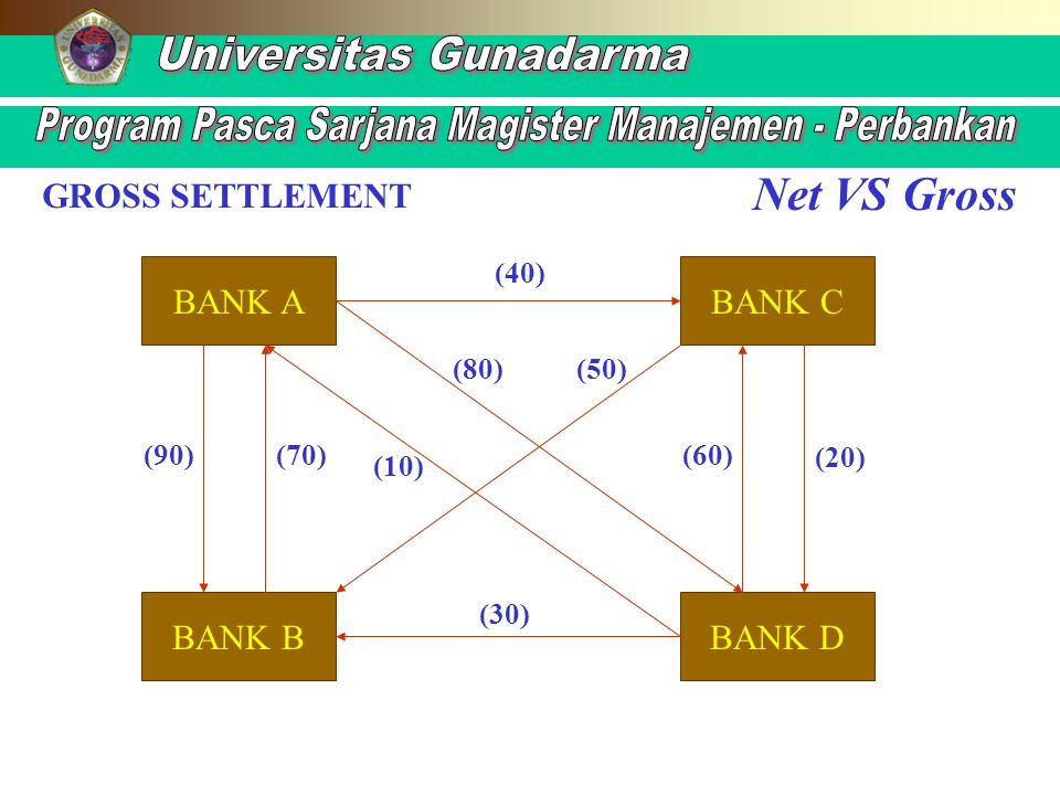 Net VS Gross GROSS SETTLEMENT BANK A BANK B BANK C BANK D (40) (90)(70) (10) (80) (60) (20) (50) (30)