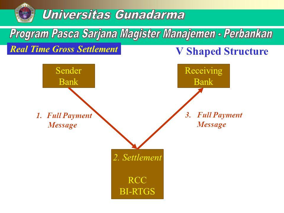 V Shaped Structure Sender Bank Receiving Bank 2. Settlement RCC BI-RTGS 1.Full Payment Message 3. Full Payment Message Real Time Gross Settlement
