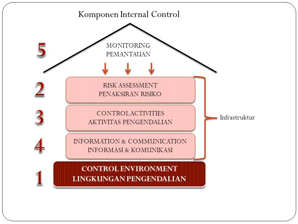 MONITORING PEMANTAUAN RISK ASSESSMENT PENAKSIRAN RISIKO RISK ASSESSMENT PENAKSIRAN RISIKO CONTROL ACTIVITIES AKTIVITAS PENGENDALIAN CONTROL ACTIVITIES