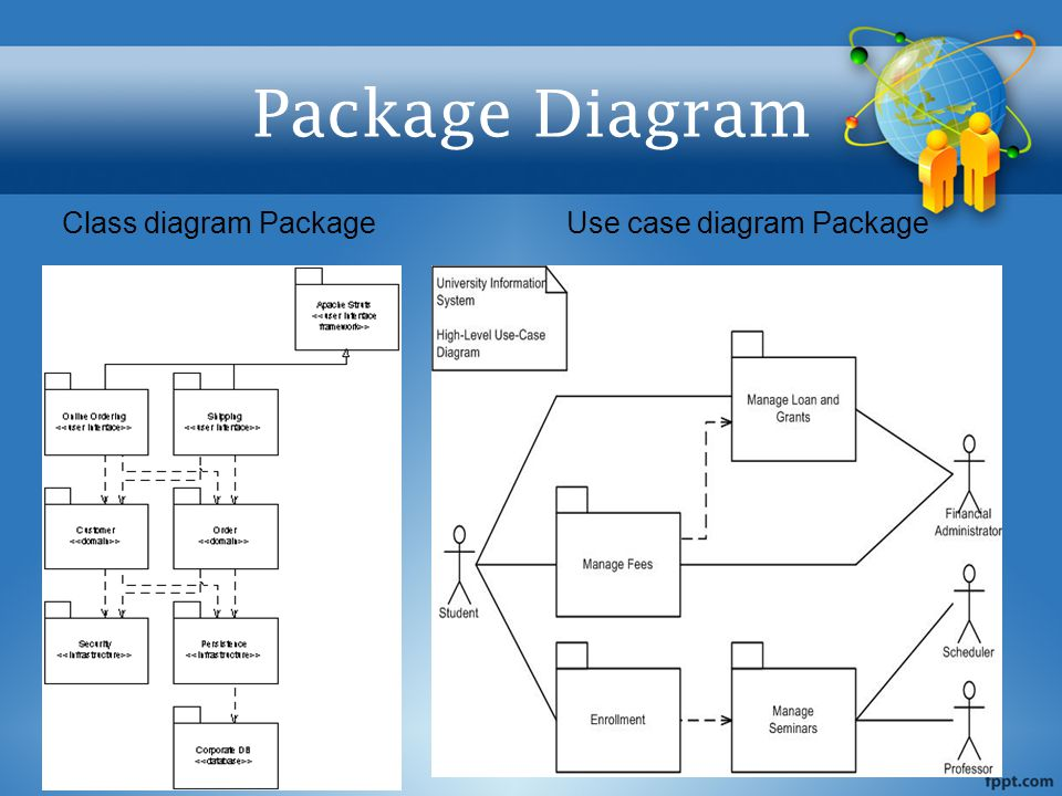 Class diagram PackageUse case diagram Package Package Diagram