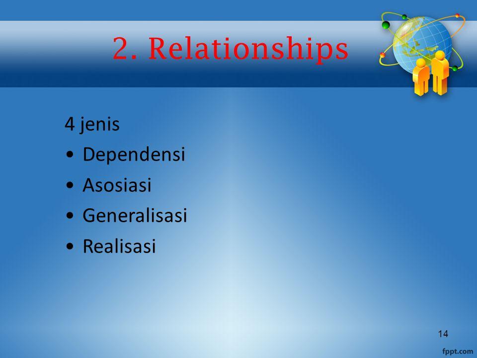 14 2. Relationships 4 jenis Dependensi Asosiasi Generalisasi Realisasi