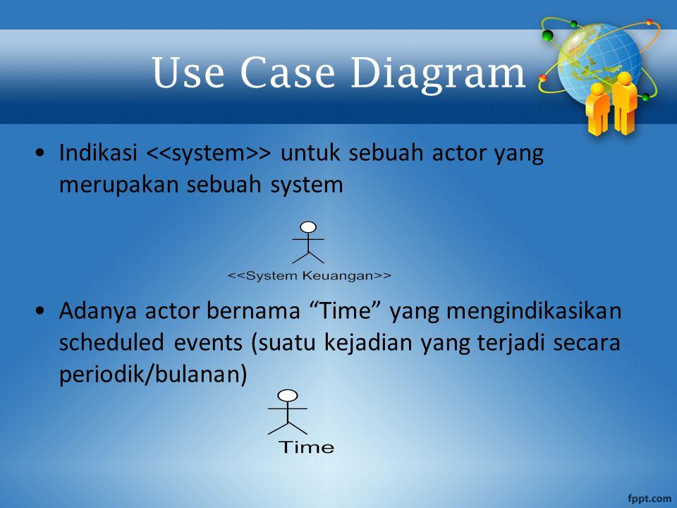 """Indikasi > untuk sebuah actor yang merupakan sebuah system Adanya actor bernama """"Time"""" yang mengindikasikan scheduled events (suatu kejadian yang terj"""