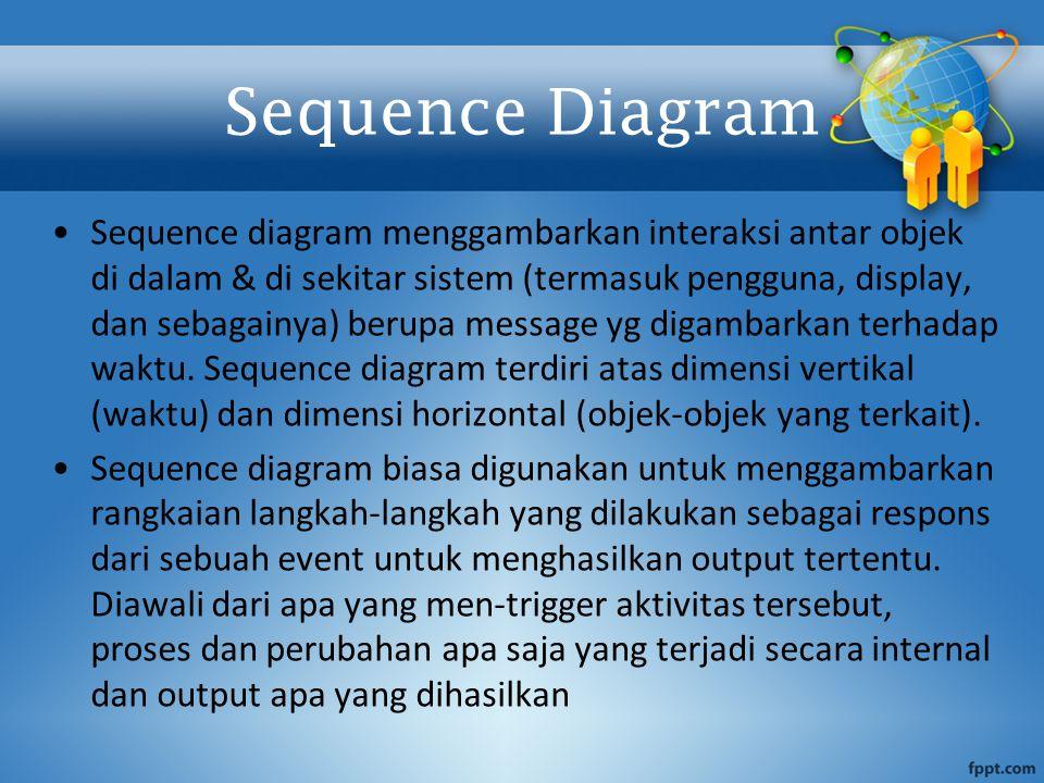 Sequence Diagram Sequence diagram menggambarkan interaksi antar objek di dalam & di sekitar sistem (termasuk pengguna, display, dan sebagainya) berupa
