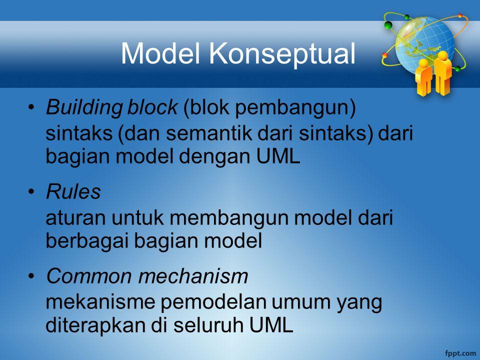 Model Konseptual Building block (blok pembangun) sintaks (dan semantik dari sintaks) dari bagian model dengan UML Rules aturan untuk membangun model d