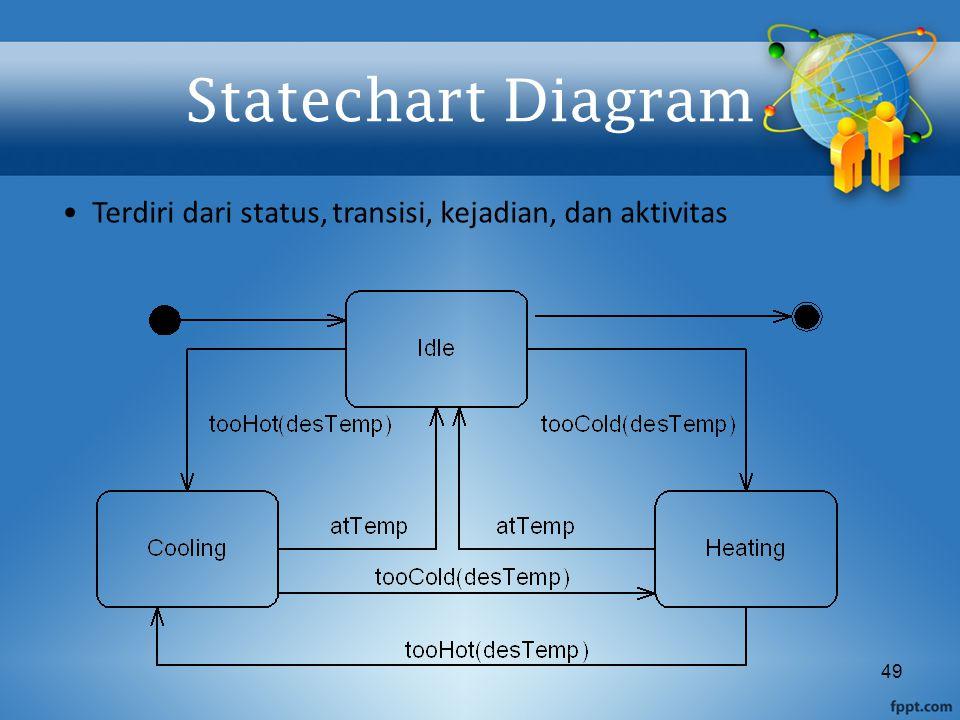 49 Statechart Diagram Terdiri dari status, transisi, kejadian, dan aktivitas