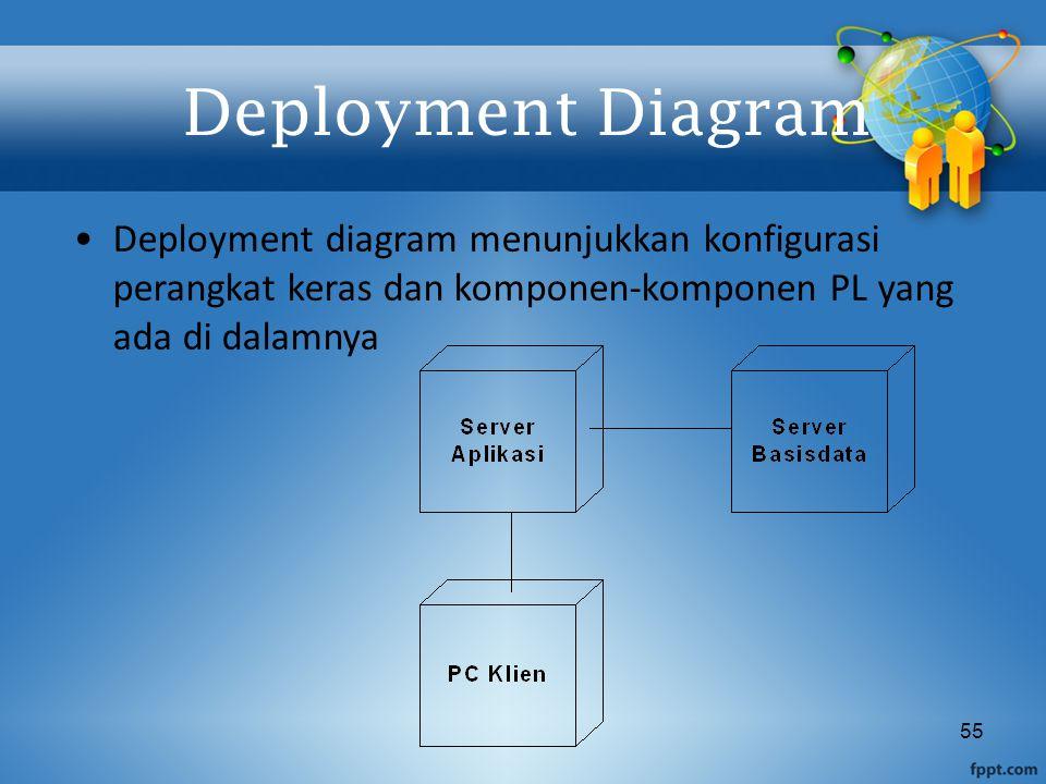 55 Deployment Diagram Deployment diagram menunjukkan konfigurasi perangkat keras dan komponen-komponen PL yang ada di dalamnya