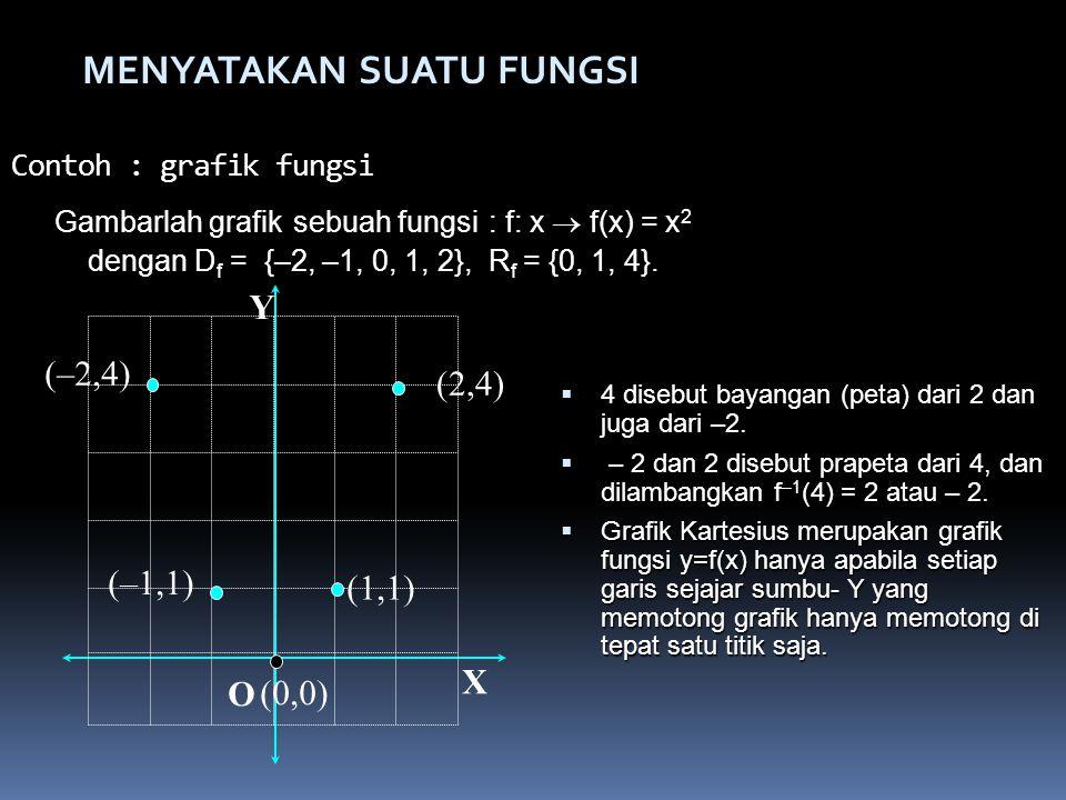 Contoh :grafik fungsi  4  4 disebut bayangan (peta) dari 2 dan juga dari –2. – 2 dan 2 disebut prapeta dari 4, dan dilambangkan f –1 (4) f –1 (4) =