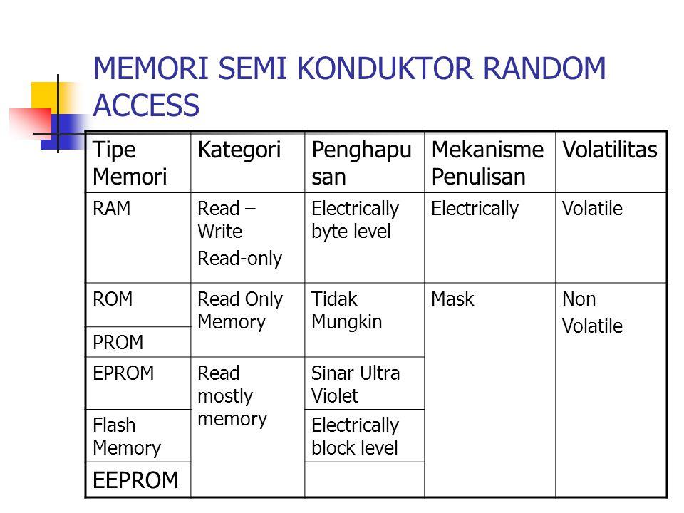 MEMORI SEMI KONDUKTOR RANDOM ACCESS Tipe Memori KategoriPenghapu san Mekanisme Penulisan Volatilitas RAMRead – Write Read-only Electrically byte level