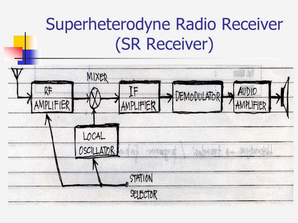 Kekurangan TRF Receiver Hasil kurang bagus, karena mengolah sinyal berfrekuensi tinggi sangat sulit