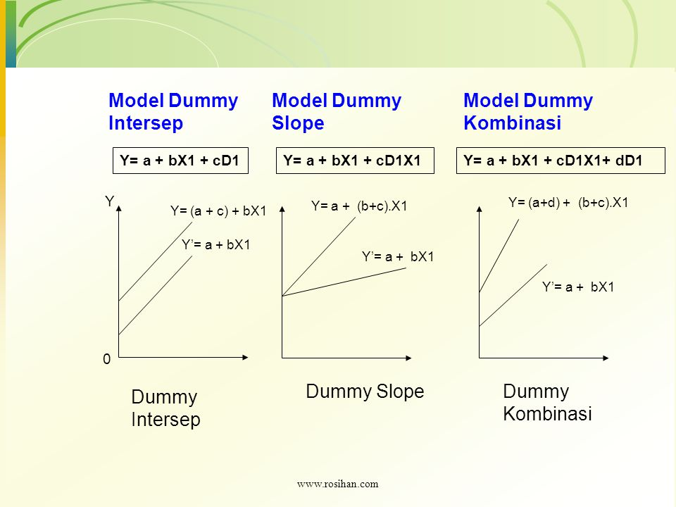Dummy Intersep Dummy SlopeDummy Kombinasi Y 0 Y= (a + c) + bX1 Y'= a + bX1 Y= a + bX1 + cD1 Model Dummy Intersep Y= a + bX1 + cD1X1 Model Dummy Slope Y= a + (b+c).X1 Y'= a + bX1 Y= a + bX1 + cD1X1+ dD1 Model Dummy Kombinasi Y= (a+d) + (b+c).X1 Y'= a + bX1 www.rosihan.com