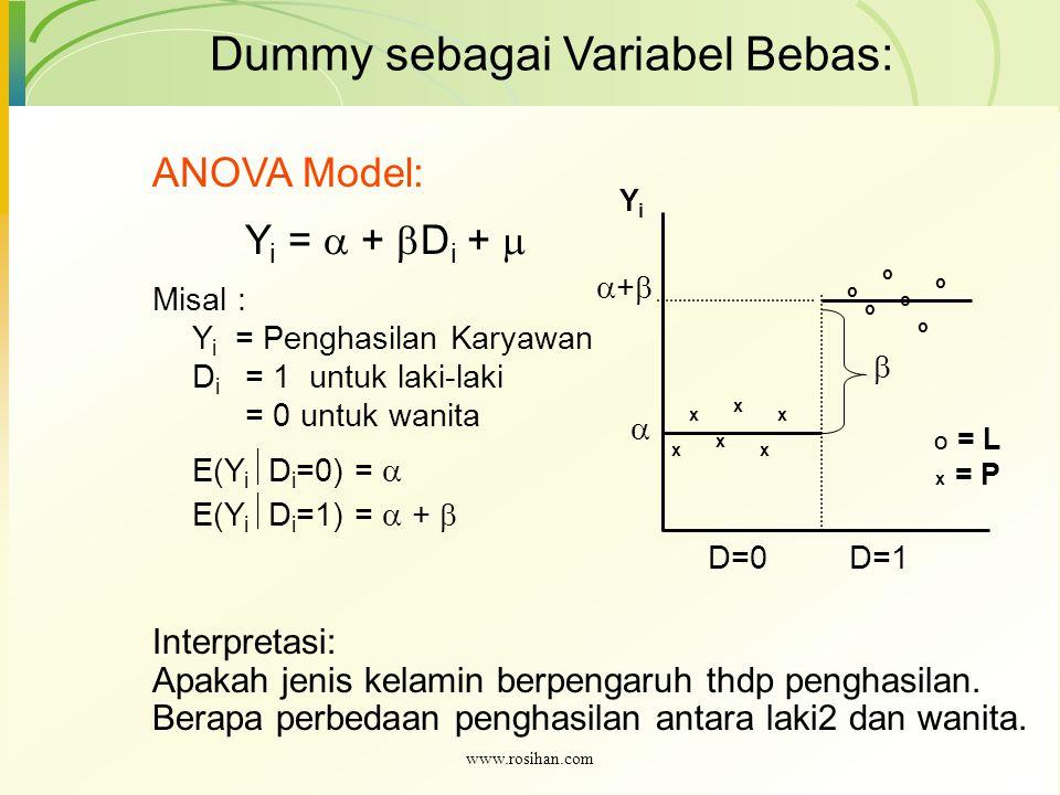 ANOVA Model: Y i =  +  D i +  Misal : Y i = Penghasilan Karyawan D i = 1 untuk laki-laki = 0 untuk wanita E(Y i  D i =0) =  E(Y i  D i =1) =  +  Dummy sebagai Variabel Bebas: o YiYi D=0 o o o o o x x x xx x D=1  ++  Interpretasi: Apakah jenis kelamin berpengaruh thdp penghasilan.