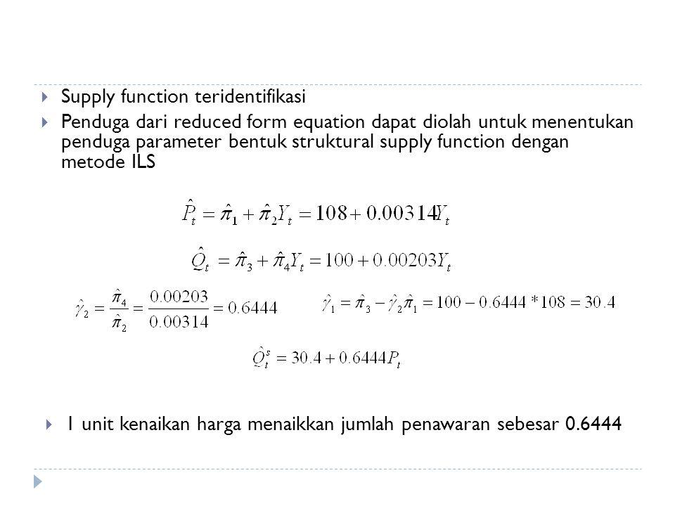  Supply function teridentifikasi  Penduga dari reduced form equation dapat diolah untuk menentukan penduga parameter bentuk struktural supply function dengan metode ILS  1 unit kenaikan harga menaikkan jumlah penawaran sebesar 0.6444