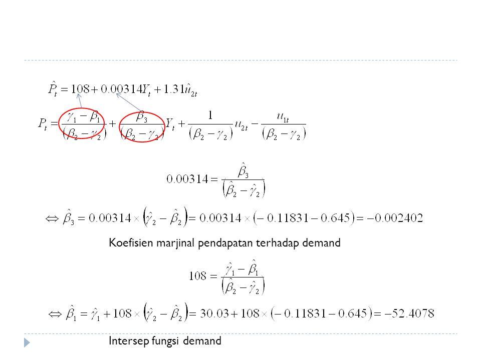 Koefisien marjinal pendapatan terhadap demand Intersep fungsi demand