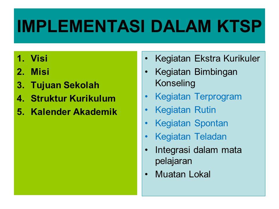 IMPLEMENTASI DALAM KTSP 1.Visi 2.Misi 3.Tujuan Sekolah 4.Struktur Kurikulum 5.Kalender Akademik Kegiatan Ekstra Kurikuler Kegiatan Bimbingan Konseling Kegiatan Terprogram Kegiatan Rutin Kegiatan Spontan Kegiatan Teladan Integrasi dalam mata pelajaran Muatan Lokal