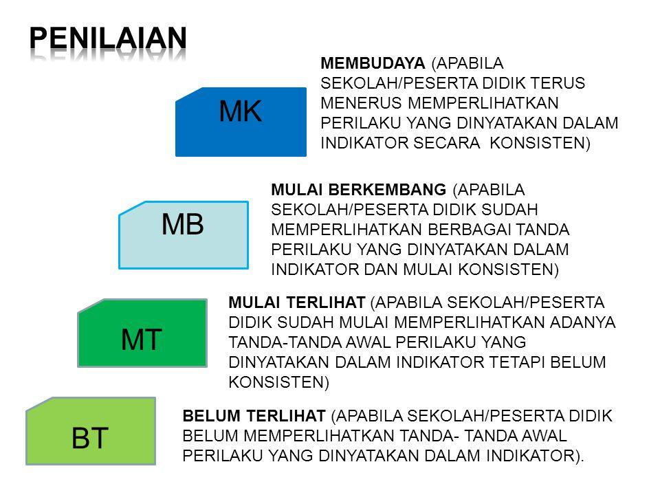 BT MK MB MT MEMBUDAYA (APABILA SEKOLAH/PESERTA DIDIK TERUS MENERUS MEMPERLIHATKAN PERILAKU YANG DINYATAKAN DALAM INDIKATOR SECARA KONSISTEN) MULAI BERKEMBANG (APABILA SEKOLAH/PESERTA DIDIK SUDAH MEMPERLIHATKAN BERBAGAI TANDA PERILAKU YANG DINYATAKAN DALAM INDIKATOR DAN MULAI KONSISTEN) MULAI TERLIHAT (APABILA SEKOLAH/PESERTA DIDIK SUDAH MULAI MEMPERLIHATKAN ADANYA TANDA-TANDA AWAL PERILAKU YANG DINYATAKAN DALAM INDIKATOR TETAPI BELUM KONSISTEN) BELUM TERLIHAT (APABILA SEKOLAH/PESERTA DIDIK BELUM MEMPERLIHATKAN TANDA- TANDA AWAL PERILAKU YANG DINYATAKAN DALAM INDIKATOR).
