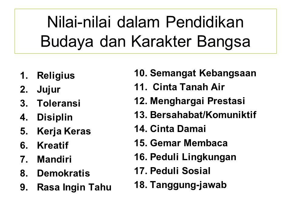 Nilai-nilai dalam Pendidikan Budaya dan Karakter Bangsa 1.Religius 2.Jujur 3.Toleransi 4.Disiplin 5.Kerja Keras 6.Kreatif 7.Mandiri 8.Demokratis 9.Rasa Ingin Tahu 10.