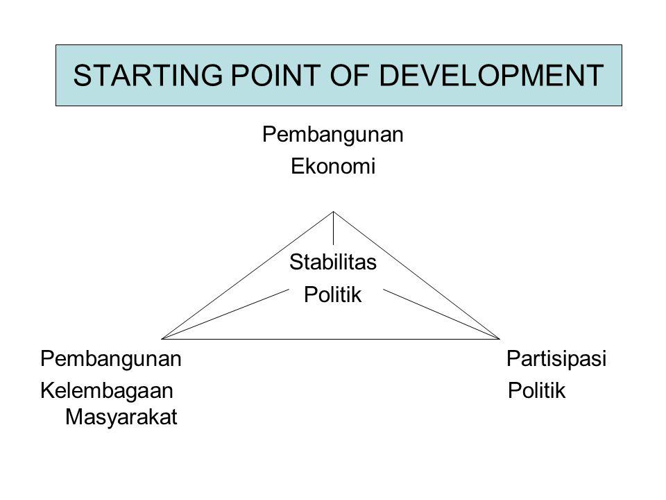 STARTING POINT OF DEVELOPMENT Pembangunan Ekonomi Stabilitas Politik PembangunanPartisipasi Kelembagaan Politik Masyarakat