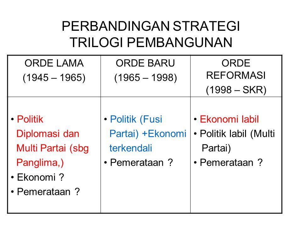 PERBANDINGAN STRATEGI TRILOGI PEMBANGUNAN ORDE LAMA (1945 – 1965) ORDE BARU (1965 – 1998) ORDE REFORMASI (1998 – SKR) Politik Diplomasi dan Multi Part