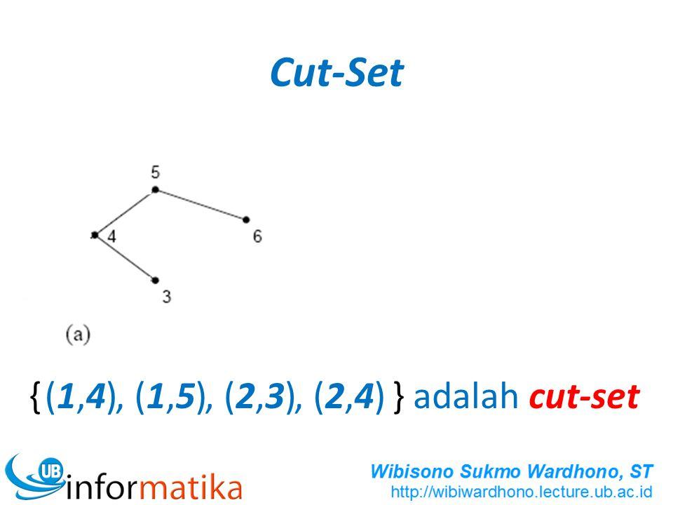 Cut-Set { } adalah cut-set(1,4)(1,4), (1,5), (2,3), (2,4)