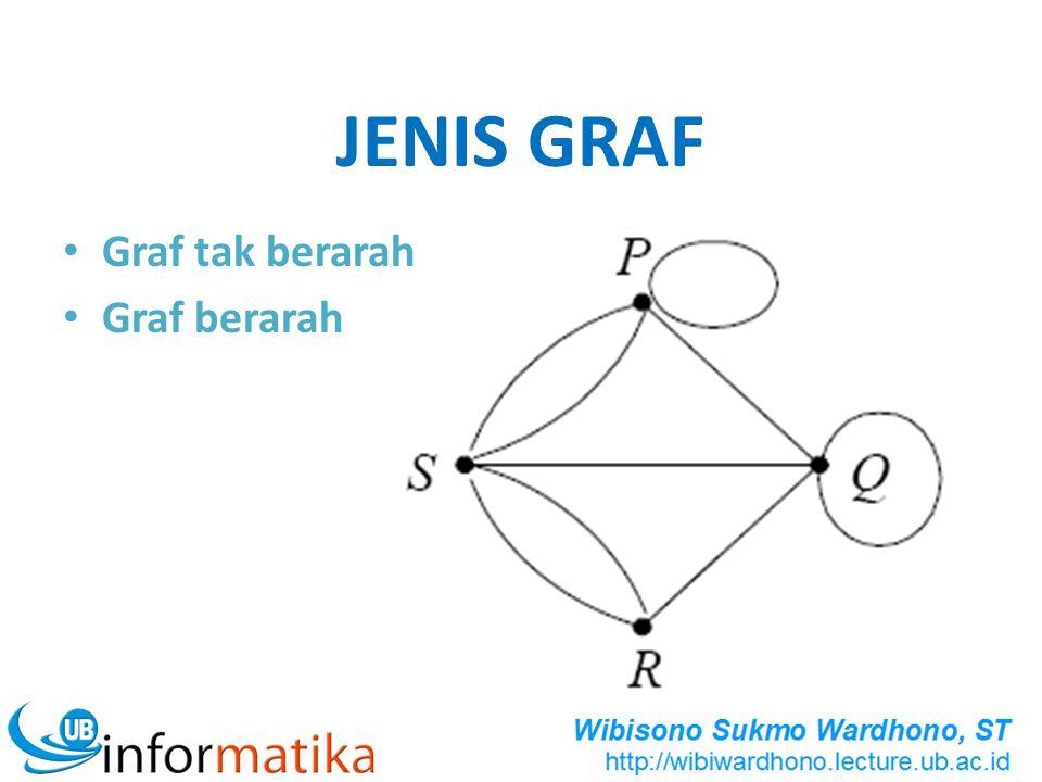 JENIS GRAF Graf tak berarah Graf berarah