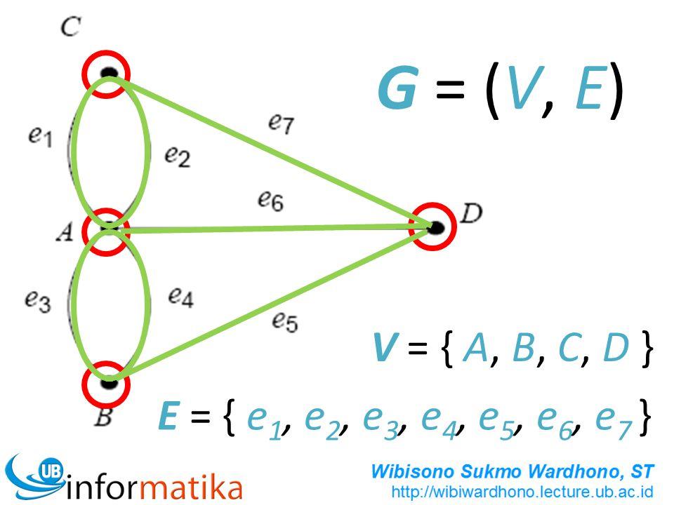 Gambarkan Graf G(V,E) dengan: Terdiri dari 4 simpul: A, B, C, D Terdiri dari 6 sisi, yaitu: e 1 =(A,C); e 2 =(A,A); e 3 =(A,D); e 4 =(C,D); e 5 =(B,C); e 6 =(B,C)