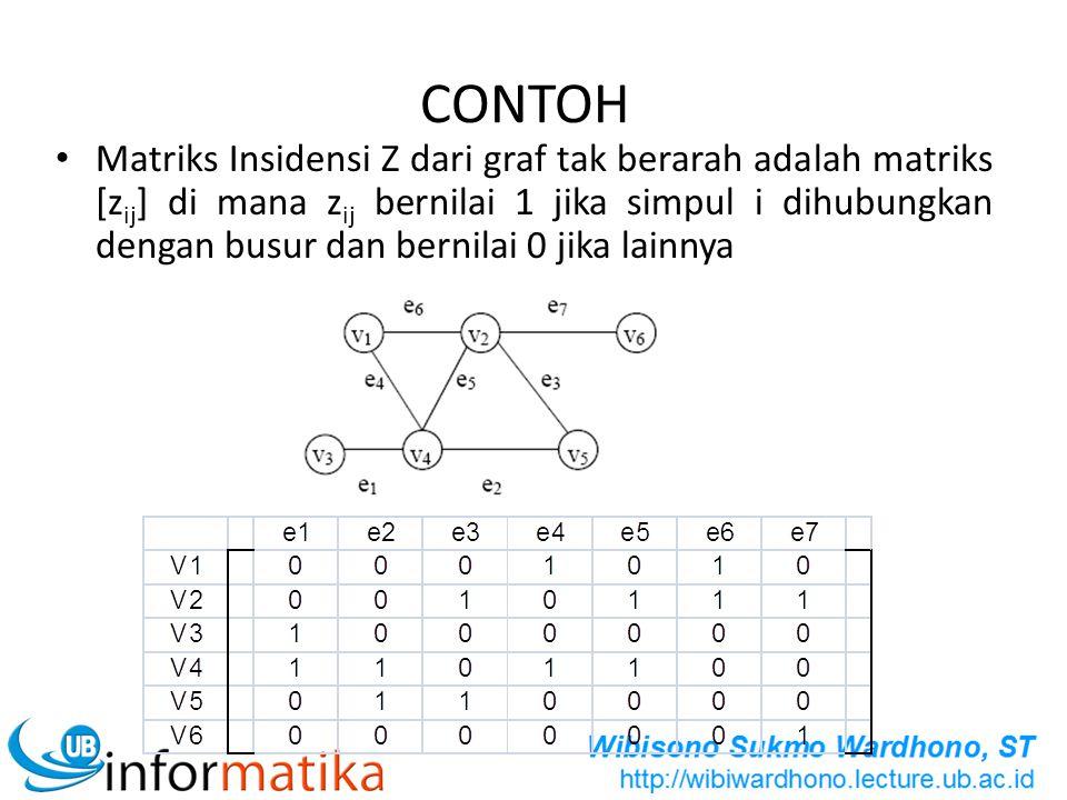 CONTOH Matriks Insidensi Z dari graf tak berarah adalah matriks [z ij ] di mana z ij bernilai 1 jika simpul i dihubungkan dengan busur dan bernilai 0