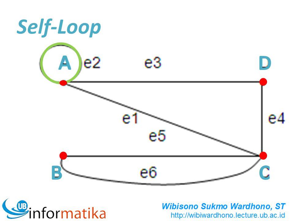 CONTOH 2 Matriks Adjasensi X dari graf tak berarah diatas adalah