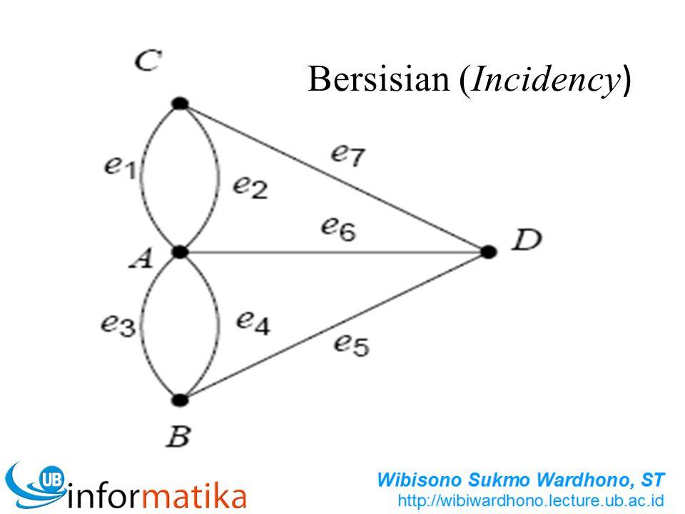 MATRIK INSIDENSI Secara khusus, jika V(G) = {v 1, v 2,..., v m } dan E(G) = {e 1, e 2,..., e n } kita definisikan sebagai matriks Insidensi dari G dengan ordo m x n.