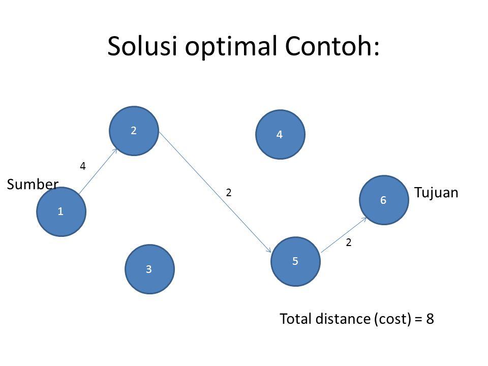 Max Flow Problem Model network di mana kapasitas jalur diperhitungkan Memaksimumkan jumlah pengiriman dari source ke destination dengan kendala kapasitas setiap jalur