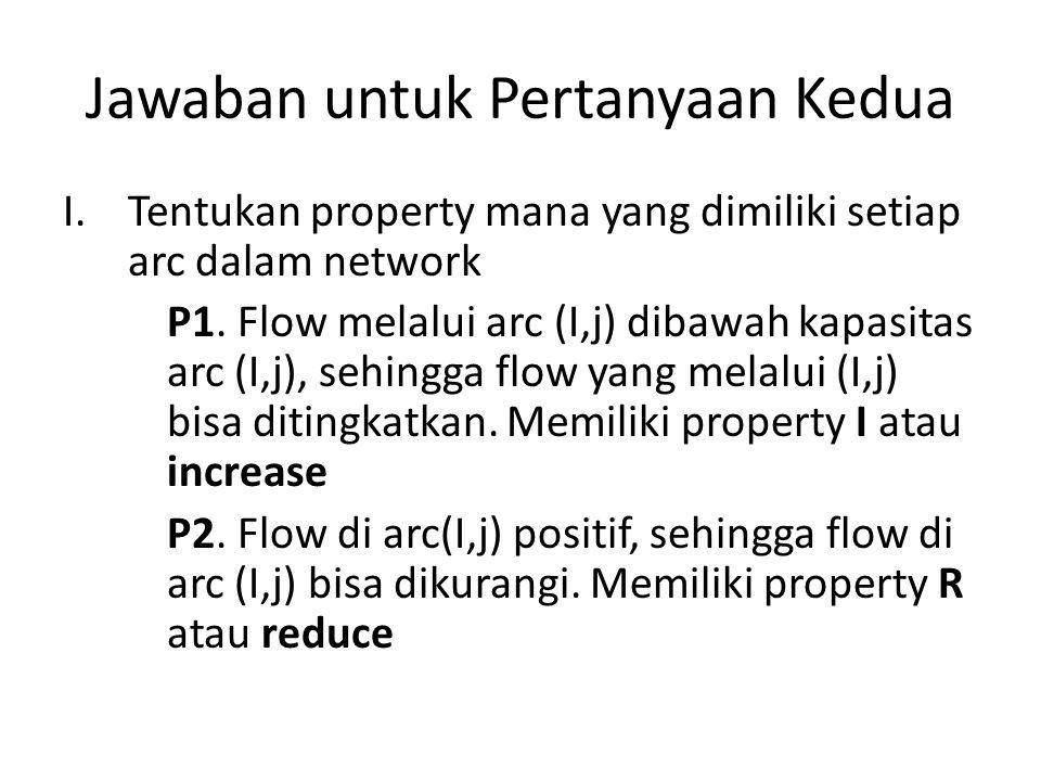 Jawaban untuk Pertanyaan Kedua I.Tentukan property mana yang dimiliki setiap arc dalam network P1. Flow melalui arc (I,j) dibawah kapasitas arc (I,j),