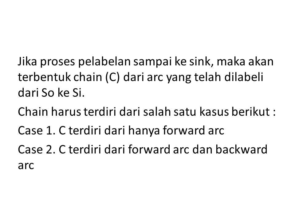 III. Penyesuaian feasible flow dan peningkatan flow dari So ke Si