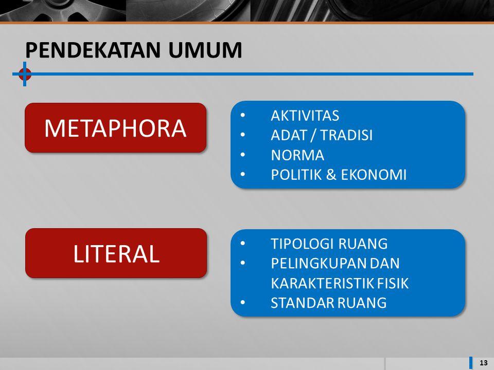 PENDEKATAN UMUM 13 METAPHORA LITERAL AKTIVITAS ADAT / TRADISI NORMA POLITIK & EKONOMI AKTIVITAS ADAT / TRADISI NORMA POLITIK & EKONOMI TIPOLOGI RUANG PELINGKUPAN DAN KARAKTERISTIK FISIK STANDAR RUANG TIPOLOGI RUANG PELINGKUPAN DAN KARAKTERISTIK FISIK STANDAR RUANG