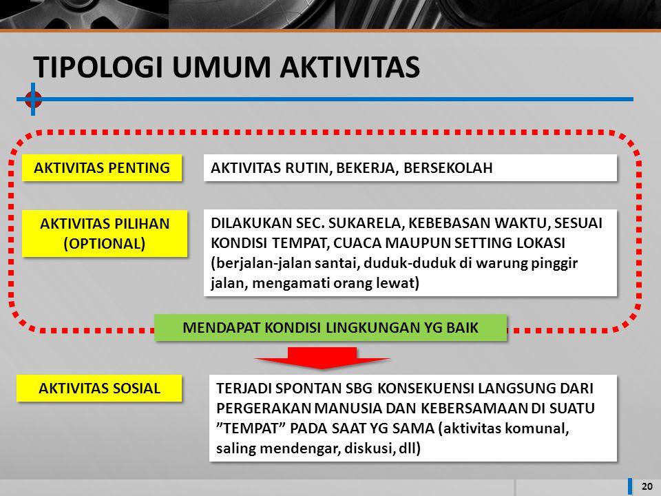 TIPOLOGI UMUM AKTIVITAS 20 AKTIVITAS PENTING AKTIVITAS PILIHAN (OPTIONAL) AKTIVITAS SOSIAL AKTIVITAS RUTIN, BEKERJA, BERSEKOLAH DILAKUKAN SEC.