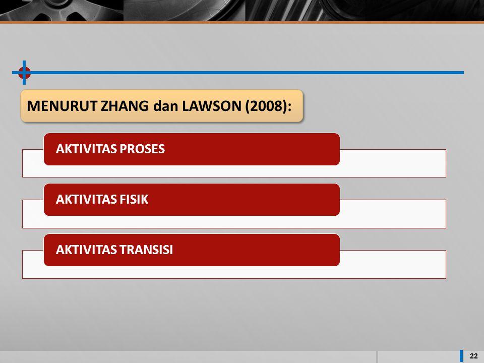 22 AKTIVITAS PROSESAKTIVITAS FISIKAKTIVITAS TRANSISI MENURUT ZHANG dan LAWSON (2008):
