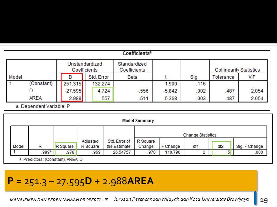 MANAJEMEN DAN PERENCANAAN PROPERTI - JP Jurusan Perencanaan Wilayah dan Kota Universitas Brawijaya 19 P = 251.3 – 27.595D + 2.988AREA