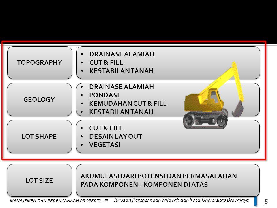 MANAJEMEN DAN PERENCANAAN PROPERTI - JP Jurusan Perencanaan Wilayah dan Kota Universitas Brawijaya 6 VIDEO