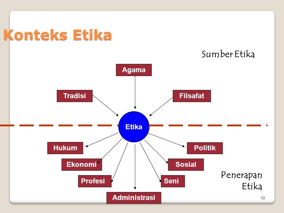 Konteks Etika 13 Etika Filsafat Hukum Politik Agama Tradisi Administrasi SosialEkonomi Sumber Etika Penerapan Etika ProfesiSeni