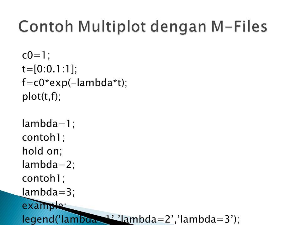 c0=1; t=[0:0.1:1]; f=c0*exp(-lambda*t); plot(t,f); lambda=1; contoh1; hold on; lambda=2; contoh1; lambda=3; example; legend('lambda=1','lambda=2','lam