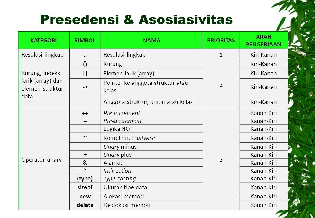Presedensi & Asosiasivitas 14Ekspresi Pernyataan Operasi Aritmetika Logika - TIF UB 2010 KATEGORISIMBOLNAMAPRIORITAS ARAH PENGERJAAN Resolusi lingkup:: Resolusi lingkup1Kiri-Kanan Kurung, indeks larik (array) dan elemen struktur data () Kurung 2 Kiri-Kanan [] Elemen larik (array)Kiri-Kanan -> Pointer ke anggota struktur atau kelas Kiri-Kanan.
