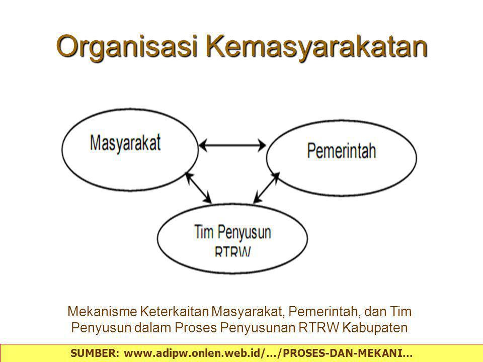 Organisasi Kemasyarakatan Mekanisme Keterkaitan Masyarakat, Pemerintah, dan Tim Penyusun dalam Proses Penyusunan RTRW Kabupaten SUMBER: www.adipw.onle