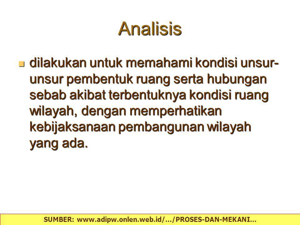 Aspek analisis a.Analisis kebijakan dan strategi pengembangan kabupaten; b.