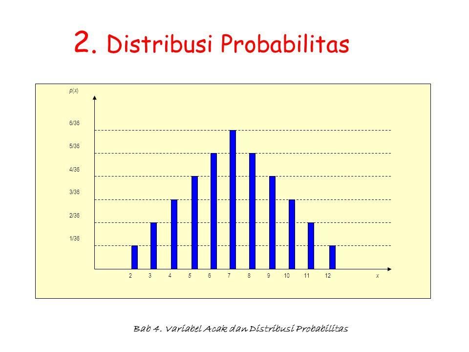 Bab 4. Variabel Acak dan Distribusi Probabilitas 2. Distribusi Probabilitas p(x)p(x) 6/36 5/36 4/36 3/36 2/36 1/36 x 234 5 6789101112