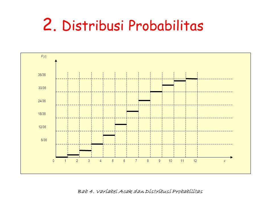 Bab 4. Variabel Acak dan Distribusi Probabilitas 2. Distribusi Probabilitas F(x)F(x) 36/36 30/36 24/36 18/36 12/36 6/36 x 234 5 678910111210