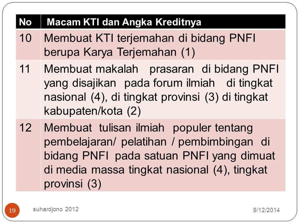 9/12/2014 suhardjono 2012 18 No Macam KTI dan Angka Kreditnya 5Tulisan Ilmiah Populer di bidang PNFI disebarluaskan di media masa (2) 6Menyampaikan pr