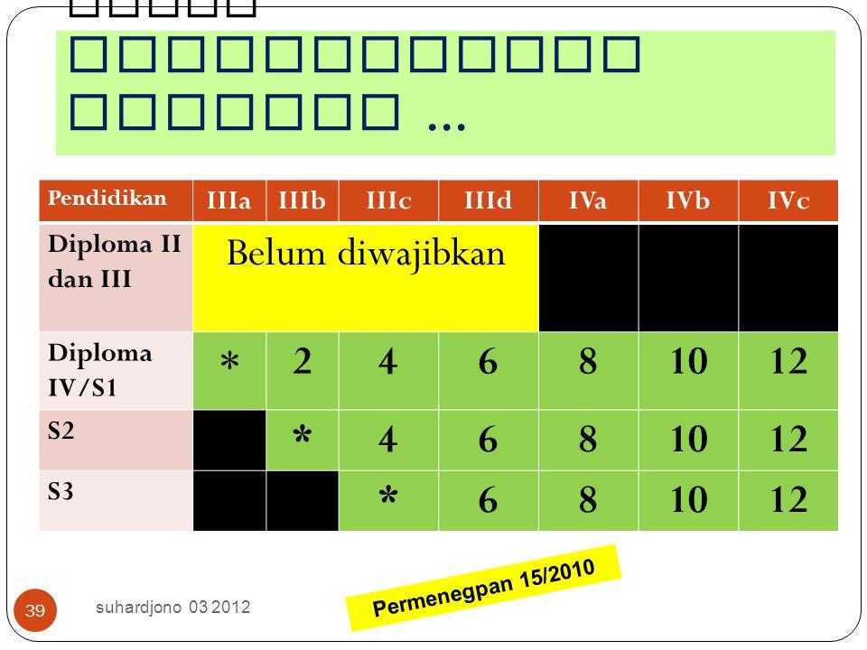9/12/2014 suhardjono 2012 38 Besaran Angka Kredit minimal dari unsur Pengembangan Profesi guna persyaratan kenaikan pangkat / golongan