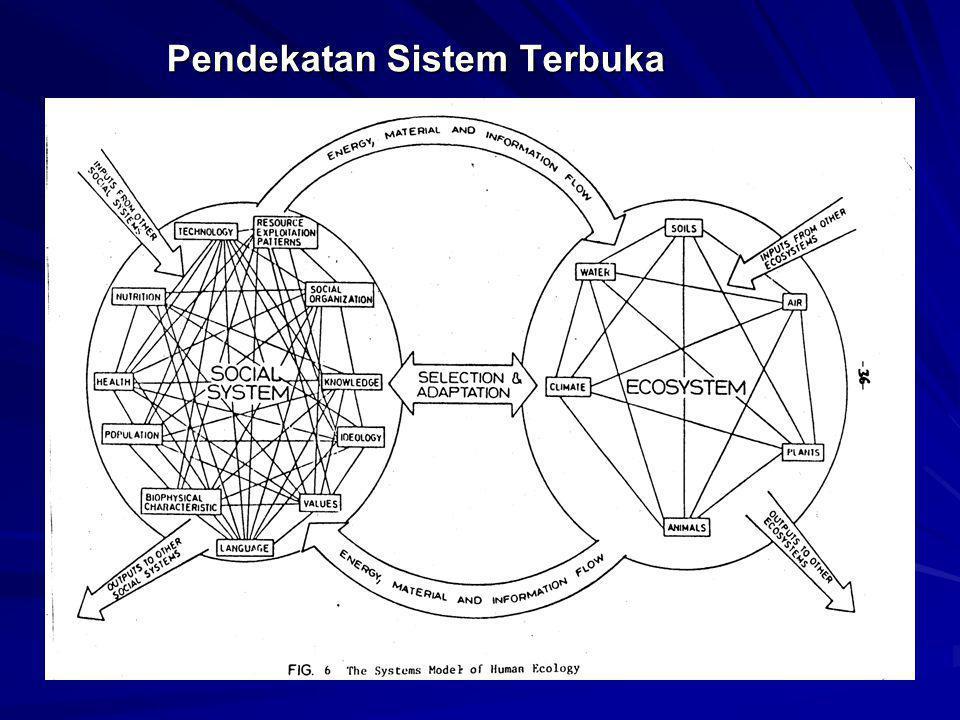 MODEL EKOSISTEM ABIOTIK: TANAH, AIR, UDARA DLL POPULASI TANAMAN &HEWAN POPULASI MANUSIA NEGHBOURING HUMAN POPULATION Regional Interaction: perdagangan, perkawinan dll