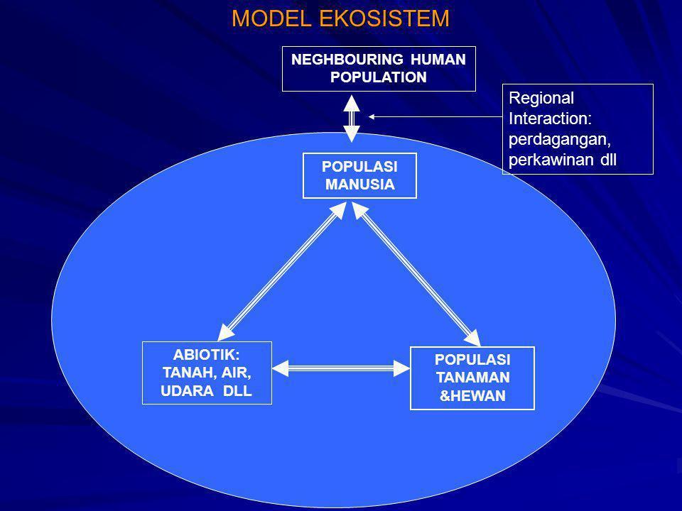 MODEL EKOSISTEM ABIOTIK: TANAH, AIR, UDARA DLL POPULASI TANAMAN &HEWAN POPULASI MANUSIA NEGHBOURING HUMAN POPULATION Regional Interaction: perdagangan