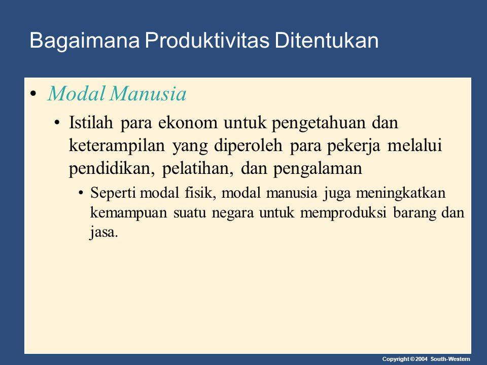 Copyright © 2004 South-Western Bagaimana Produktivitas Ditentukan Modal Manusia Istilah para ekonom untuk pengetahuan dan keterampilan yang diperoleh