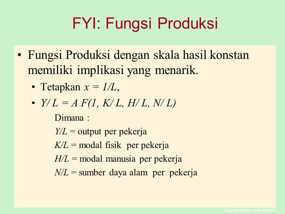 Copyright © 2004 South-Western FYI: Fungsi Produksi Fungsi Produksi dengan skala hasil konstan memiliki implikasi yang menarik. Tetapkan x = 1/L, Y/ L